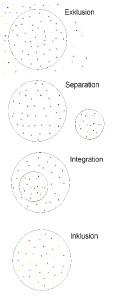 unterschied integration inklusion
